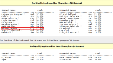 2. pretkolo Lige prvaka