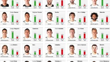 Anketa među navijačima Real Madrida