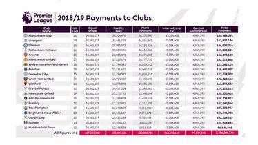 Raspodjela novca klubovima iz Premierlige od TV-prava