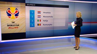 Hrvatska u skupini D