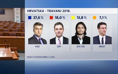Crobarometar, travanj 2018. (Dnevnik.hr) - 11