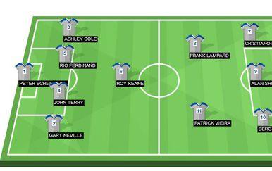 Najboljih 11 u povijesti Premierlige