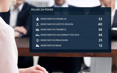 Ministarstva koja zapošljavaju tijekom ljeta (Foto: Dnevnik.hr)