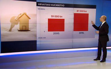 Mislav Bago o potrošnji Hrvata u posljednjih godinu dana (Foto: Dnevnik.hr) - 2