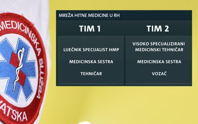 Mreža Hitne pomoći u Hrvatskoj (Foto: Dnevnik.hr)