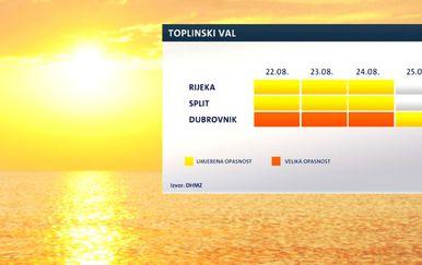 Toplinski val (Dnevnik.hr)