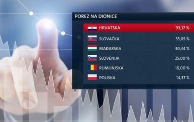 Visoki porez na dionice (Foto: Dnevnik.hr) - 3