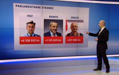 Tko je bio dobar, a tko loš gospodar kada su u pitanju stranke? (Foto: Dnevnik.hr) - 1