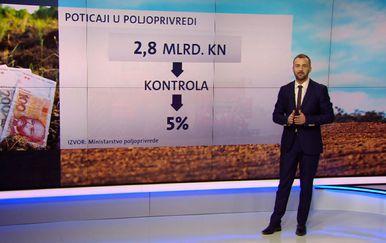 Vjekoslav Đaić donosi koje se kontrole ipak provode, a koliko i kako se najčešće vara (Foto: Dnevnik.hr)