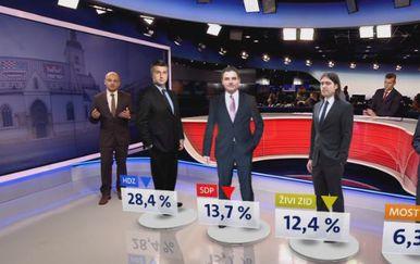 Crobarometar za veljaču 2019. godine (Foto: Dnevnik.hr) - 1