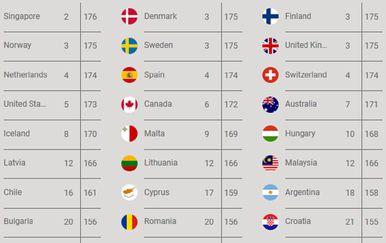 Hrvatska na 21. mjestu po vrijednosti putovnice (Izvor: Henley&Partners)