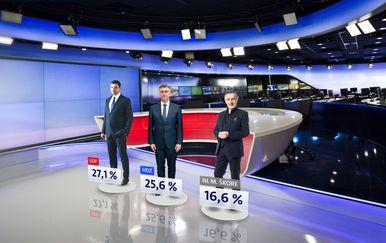 Istraživanje Dnevnika Nove TV za siječanj - 7