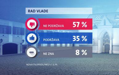 Crobarometar Dnevnika Nove TV za siječanj 2021. - 1