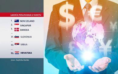 Je li u Hrvatskoj lako poslovati? (Foto: Dnevnik.hr) - 3