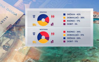 Udruga ugostitelja usporedila je Hrvatsku s konkurentskim zemljama na Mediteranu (Foto: Dnevnik Nove TV)