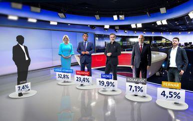Crobarometar: Koliko bi glasova na predsjedničkim izborima dobili kandidati (Dnevnik.hr)