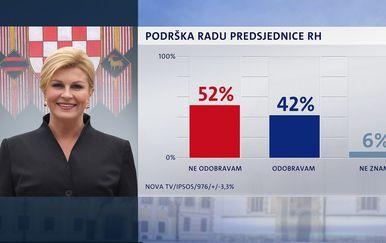 Crobarometar: Podrška radu Predsjednice (Foto: Dnevnik.hr) - 5