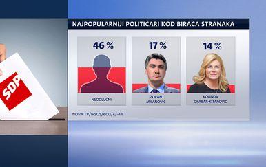 Istraživanje Nove TV (Foto: Dnevnik.hr) - 1