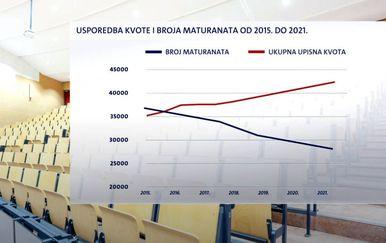 Upisne kvote i loši rezultati maturanata - 5