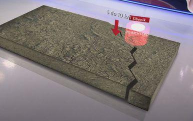 Utjecaj potresa u Dalmaciji na pomicanje tla