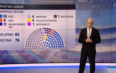 Tko su zastupnici koji žele odraditi mandat do kraja ili do 2020-te objašnjava Mislav Bago (Foto: Dnevnik.hr)