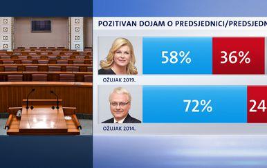 Crobarometar, dojam o političarima 4 (Foto: Dnevnik.hr)