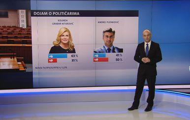 Crobarometar za svibanj 2018. (Foto: Dnevnik Nove TV)