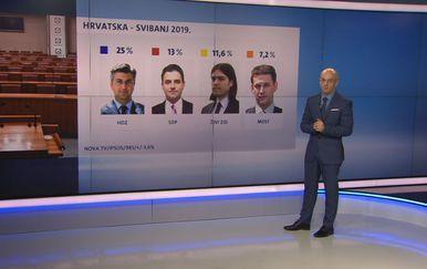 Crobarometar Mislava Bage za svibanj 2019. godine (Foto: Dnevnik.hr)
