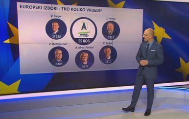 EU izbori, tko koliko vrijedi? (Foto: Dnevnik.hr) - 2