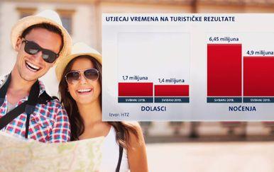 Utjecaj vremena na turizam (Foto: Dnevnik.hr)