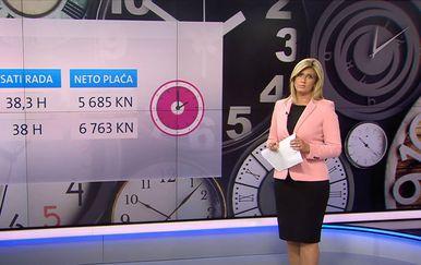 Prosječne satnice u Hrvatskoj 2016. i 2020. godine