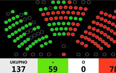 Glasanje o povjerenju Vladi (Foto: Dnevnik.hr)