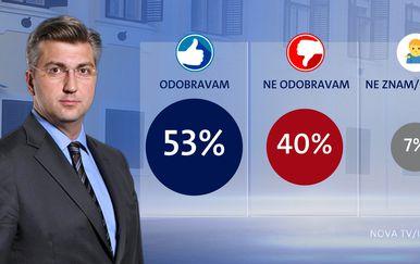 Tko su najpopularniji ministri - 4