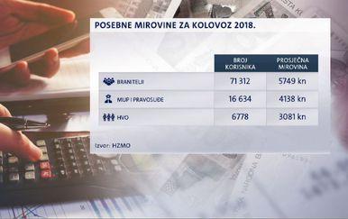 Posebne mirovine za kolovoz 2018. godine (Foto: Dnevnik.hr)