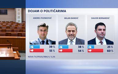Crobarometar (Dnevnik.hr) - 1