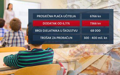 Prosječna plaća učitelja (Foto: Dnevnik.hr)