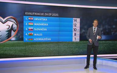 Skupina E kvalifikacija za Euro 2020. (Foto: GOL.hr)