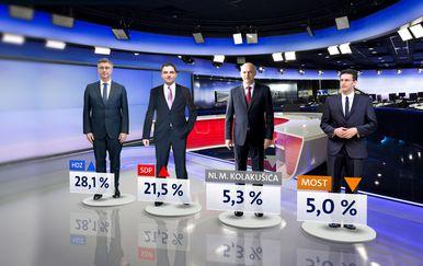 Istraživanje Crobarometar (Foto: Dnevnik.hr) - 1