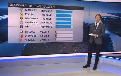 Vrijednosti momčadi u Ligi prvaka (GOL.hr)