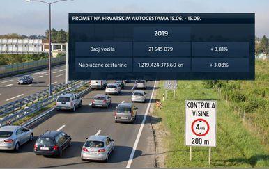 Promet na Hrvatskim Autocestama (Foto: Dnevnik.hr)