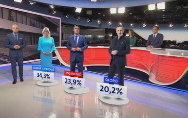 Rezultati Crobarometra za rujan 2019. godine (Foto: Dnevnik.hr)