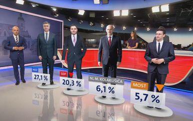 Crobarometar Mislava Bage za rujan 2019. godine (Foto: Dnevnik.hr)