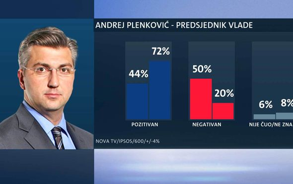 sest mjeseci vlade hdz a i hns a andrej plenkovic potonuo najpopularniji ministar damir krsticevic