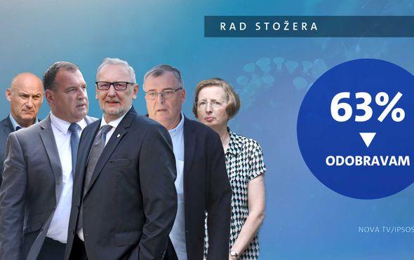 Veliko istraživanje Dnevnika Nove TV - 9