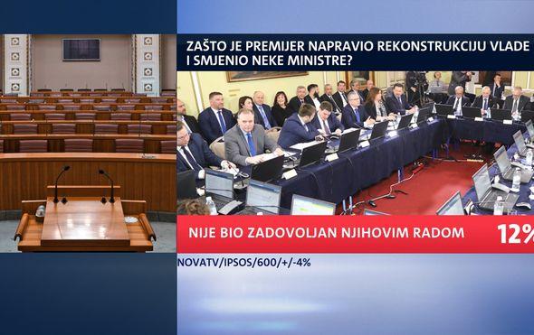 """""""On je trebao biti bivši"""": Ekskluzivno istraživanje Dnevnika Nove TV otkriva čije su ime građani očekivali na popisu otpisanih ministara"""