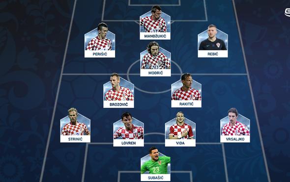 Očekivana postava Hrvatske (Foto: GOL.hr)