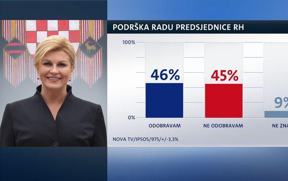 Crobarometar: Izbori dolaze, a brojke pokazuju da Kolinda Grabar-Kitarović ima razloga za zabrinutost