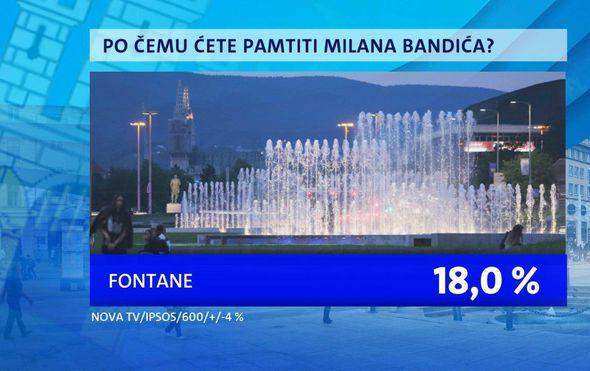 Po čemu će Zagrepčani pamtiti Bandića - 1