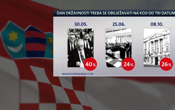 Kada se treba obilježavati Dan državnosti? (Foto: Dnevnik Nove TV)