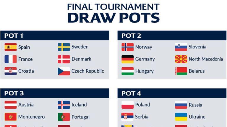 Jakosne skupine za ždrijeb Europskog prvenstva rukometaša 2020.